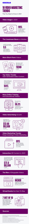 10 Video Marketing Trends in 2021