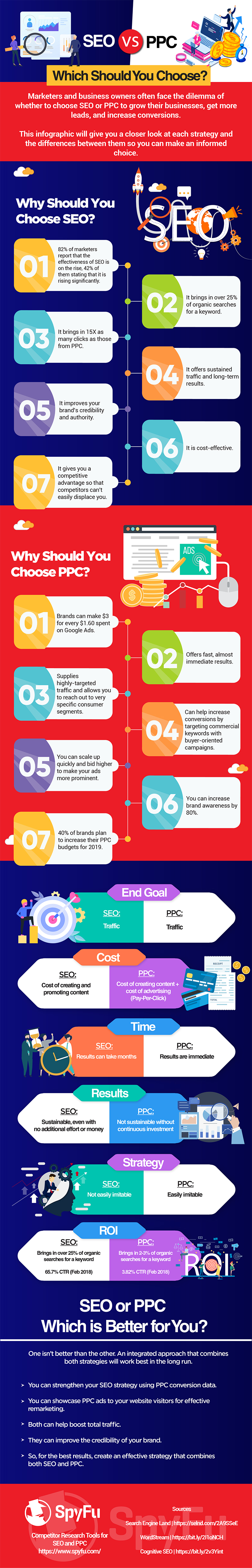 SEO v PPC: Choosing Where to Spend Your Marketing Budget [Infographic]