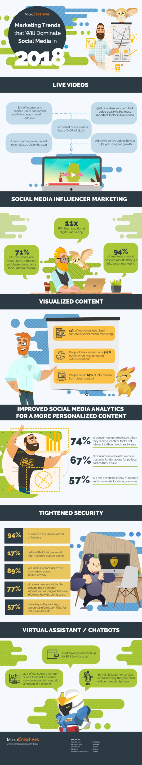 6-Marketing-Trends-That-Will-Dominate-Social-Media-in-2018-Infographic