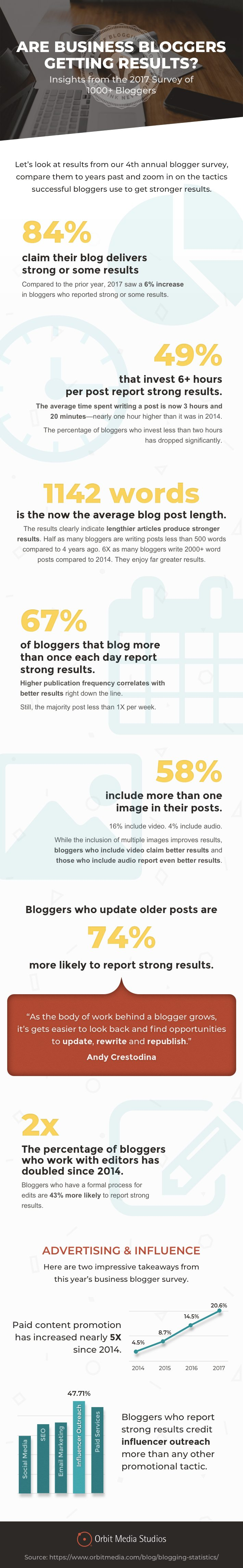 10-Stats-to-Guide-Your-2018-Blogging-Strategy-Infographic