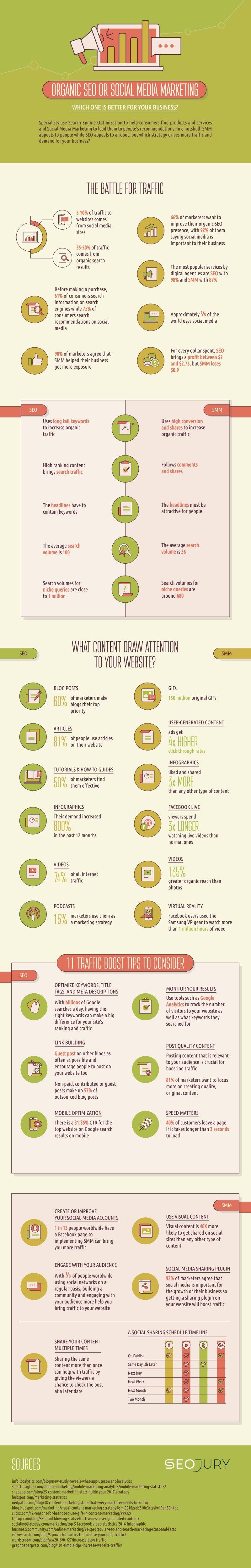 SEO-or-Social-Media-Marketing-11-Traffic-Boosting-Tips-for-Success-1